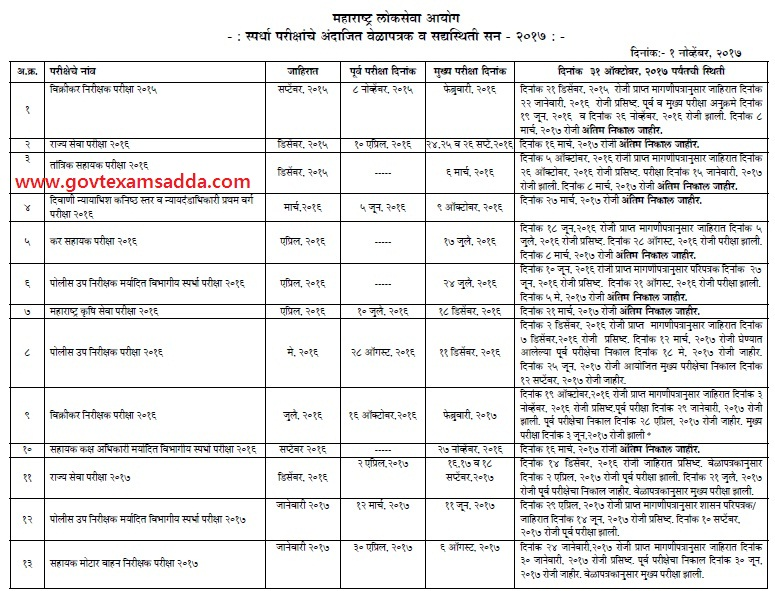 Mpsc Exam Calendar Maharashtra Upcoming Jobs Notification