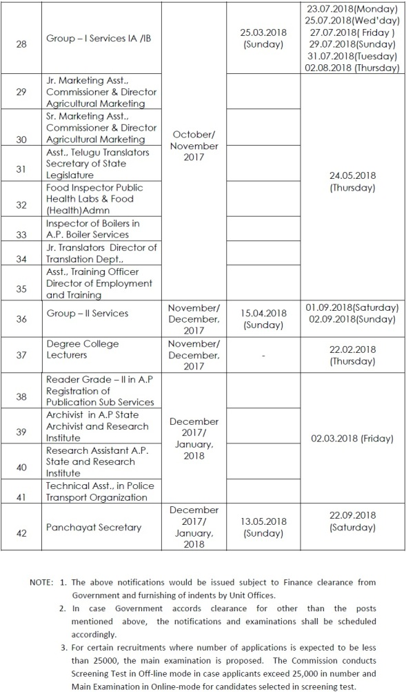 ap psc latest vacancy