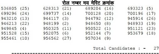 rpsc IInd grade punjabi result