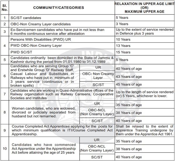 Railway Group D Age Limit
