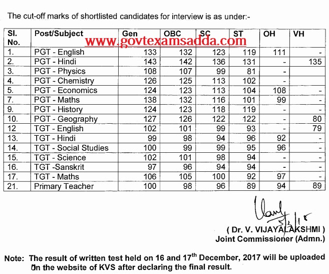 KVS Result 2019 PGT TGT PRT Cut Off Marks, Merit List Download