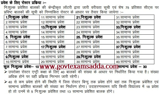 RTE Admission Selection Process 2018
