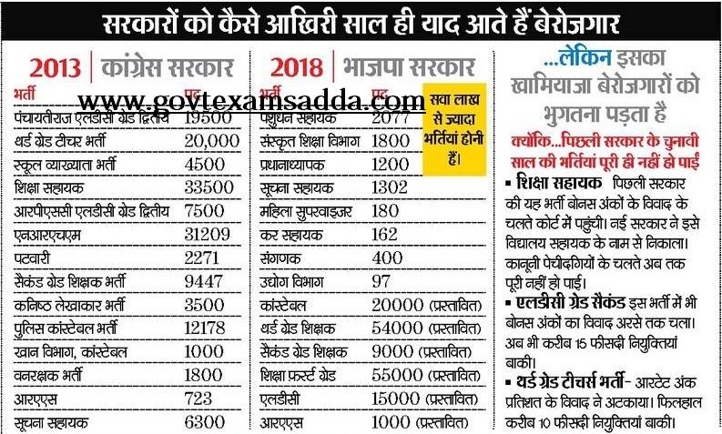 law jobs, industry jobs, railway jobs, private sector jobs, english jobs, hr jobs, church jobs, physics jobs, on govt job form list